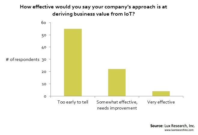 Approach deriving business IOT