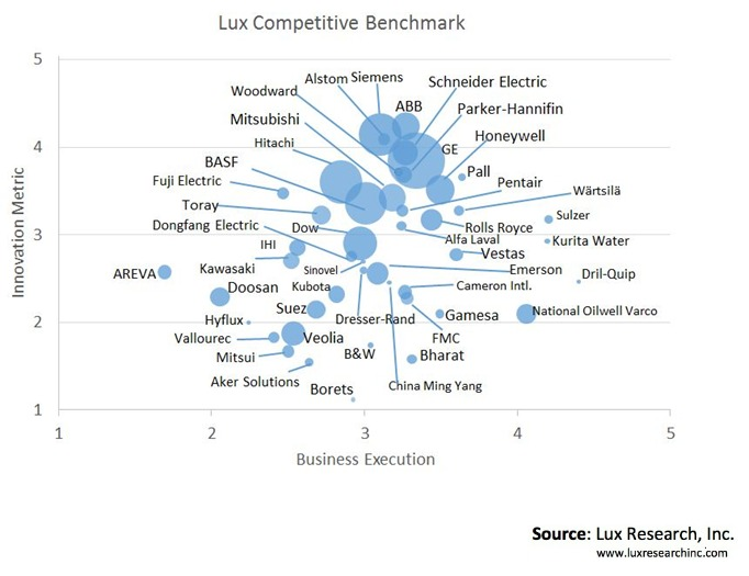 Lux Benchmark